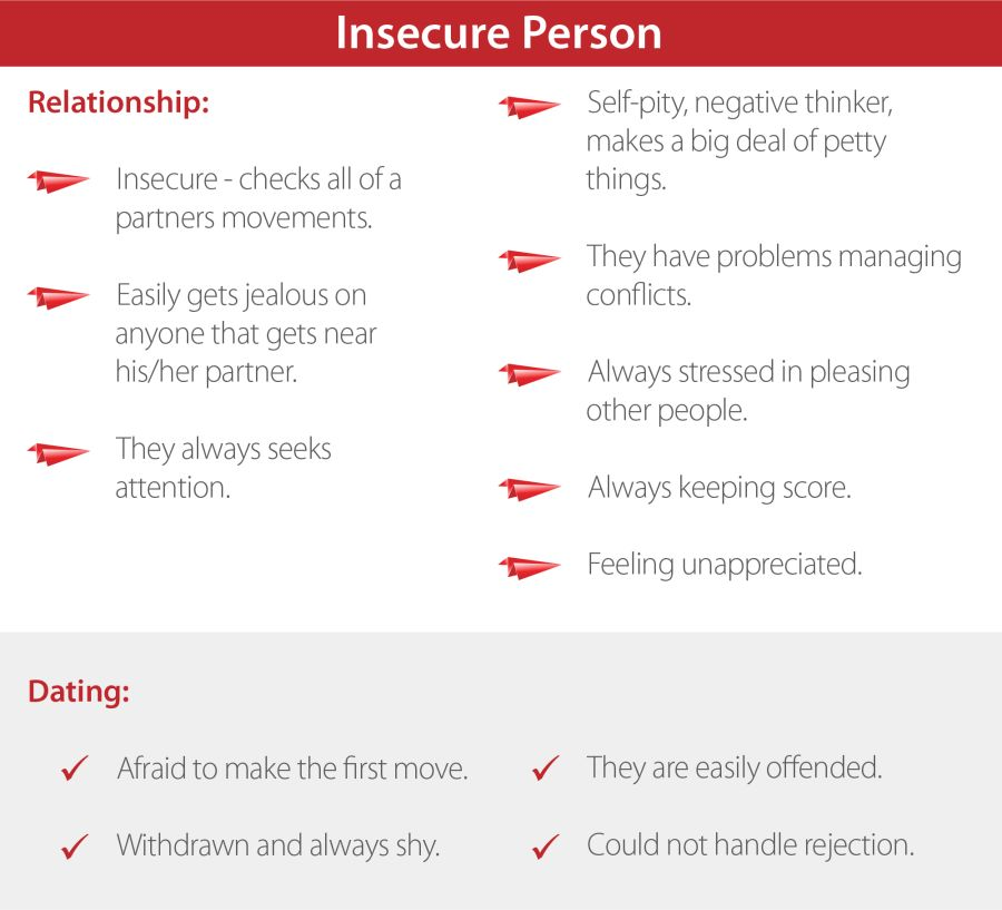 Insecure person characteristics table