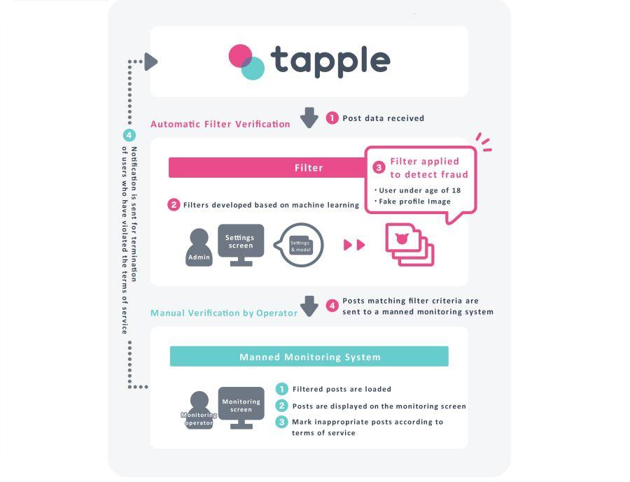 tapple-app-app